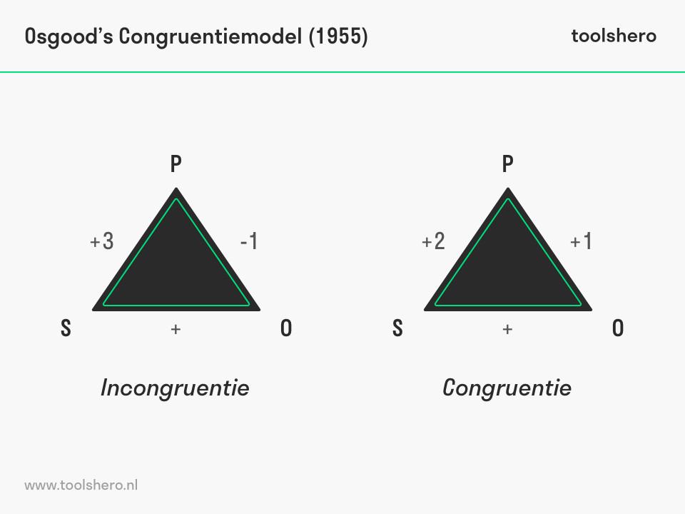 Osgood's Concruentietheorie voorbeeld model - toolshero