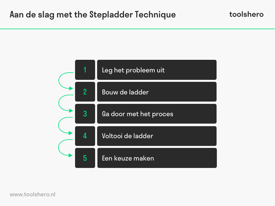 trapladdertechniek stappen - toolshero