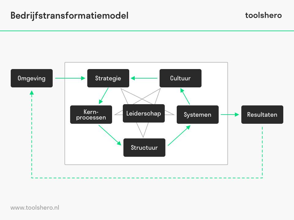 Bedrijfstransformatie model - toolshero