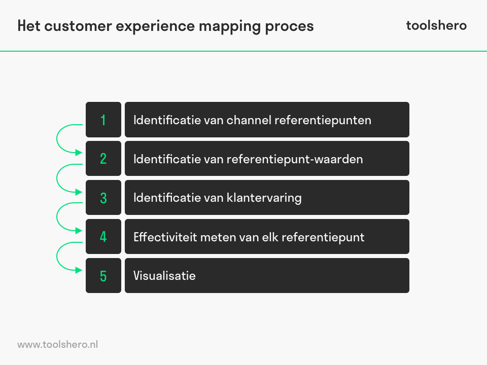 Customer experience mapping proces - toolshero
