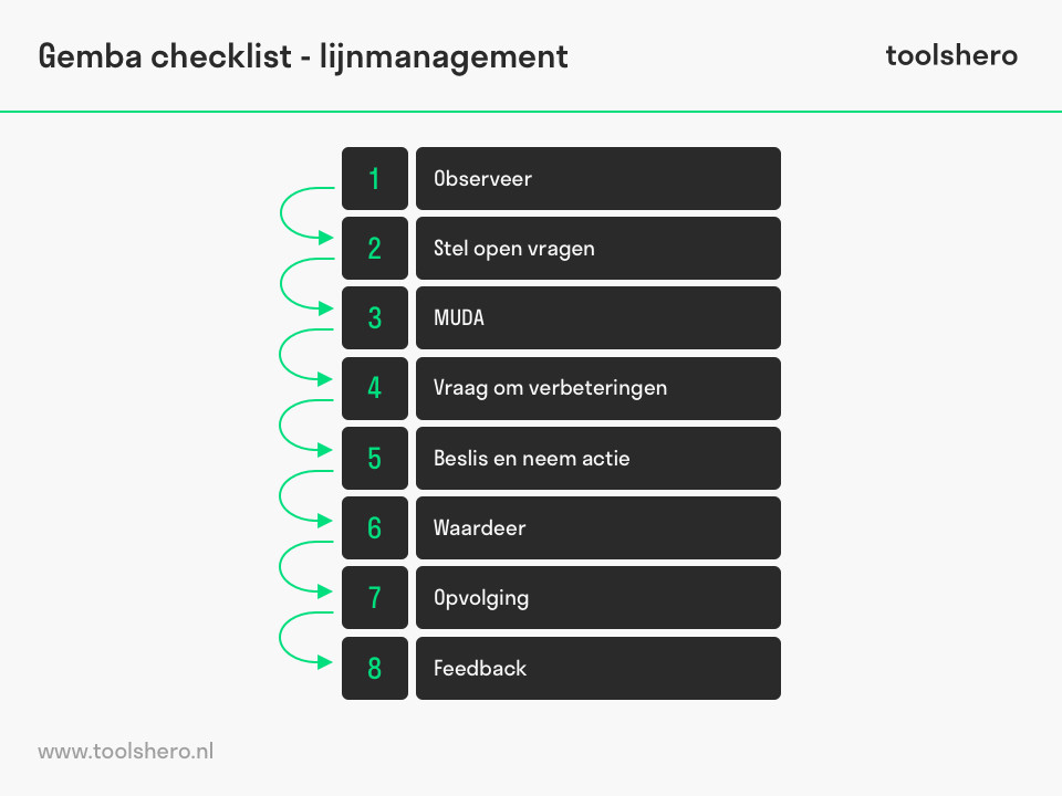 Gemba checklist lijnmanagement - toolshero