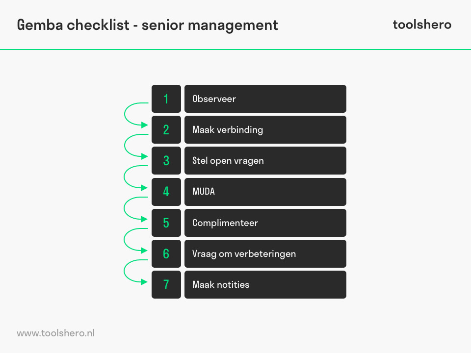 Gemba checklist senior management - toolshero
