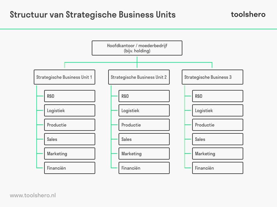 Strategische Business Unit (SBU) structuur - toolshero