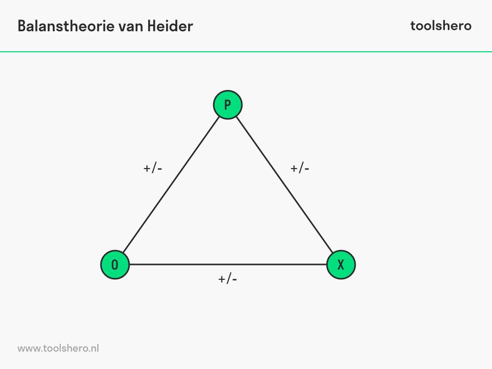 Balanstheorie van Heider POX model - toolshero