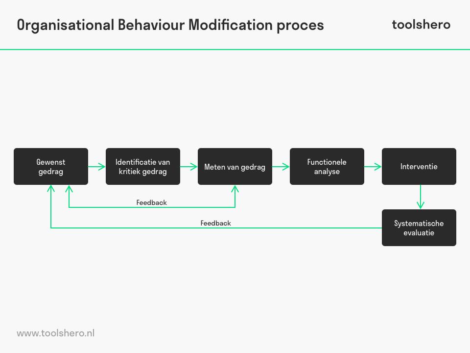 Orgnnisatie gedragsmodificatie proces - toolshero