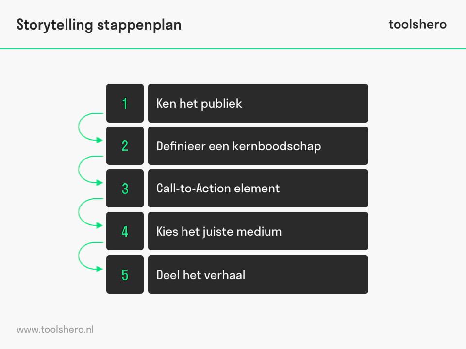 Storytelling stappenplan - toolshero
