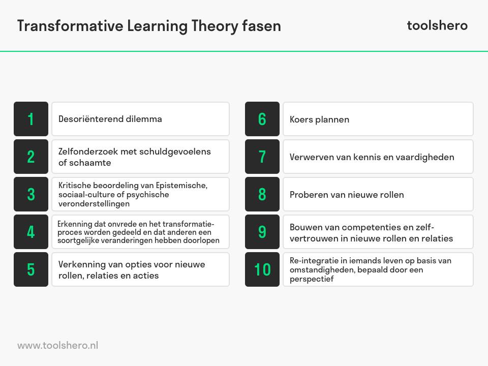 transformatief leren stappen - toolshero