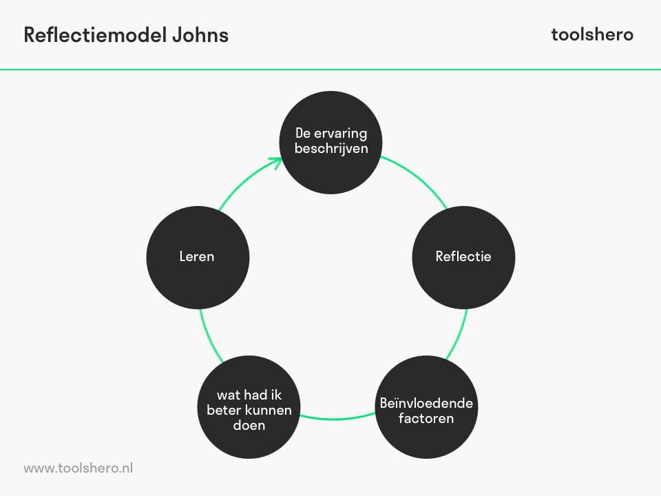 Johns reflectiemodel stappen - toolshero