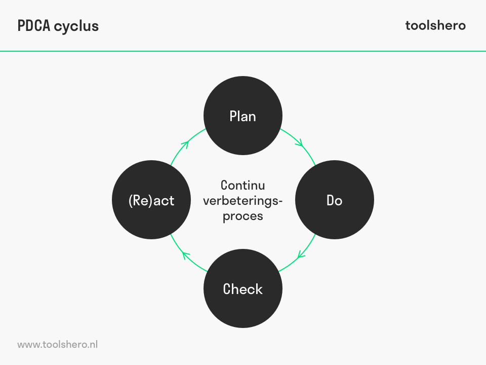 PDCA Cyclus / cirkel - toolshero