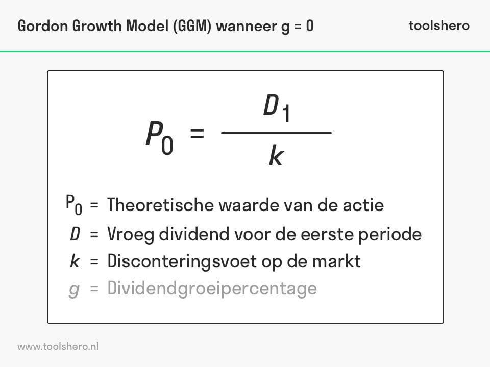 Gordon Growth Model voorbeeld - toolshero