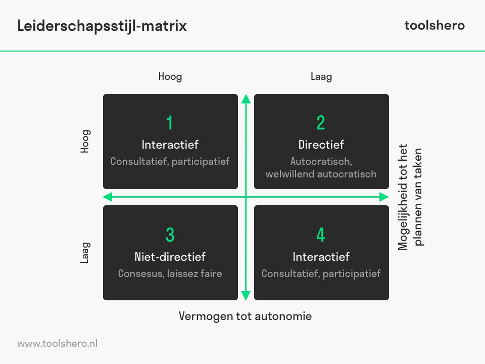 Leiderschapsstijlen matrix - toolshero