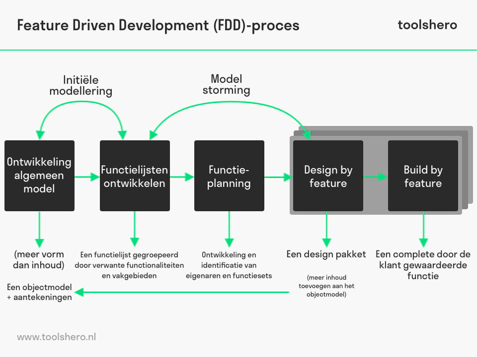 Feature driven development proces - toolshero