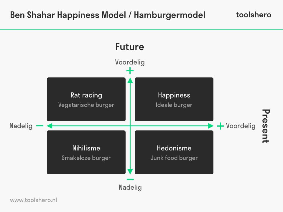 Tal Ben-Shahar's Happiness Model - toolshero