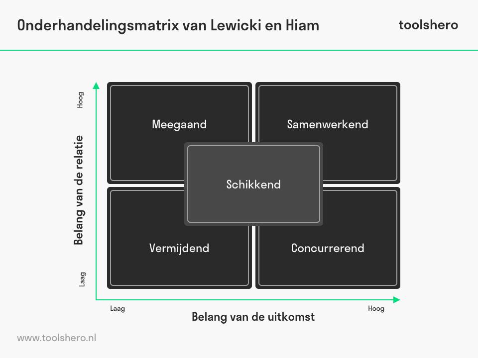 Onderhandelingsmatrix Lewicki en Hiam - toolshero
