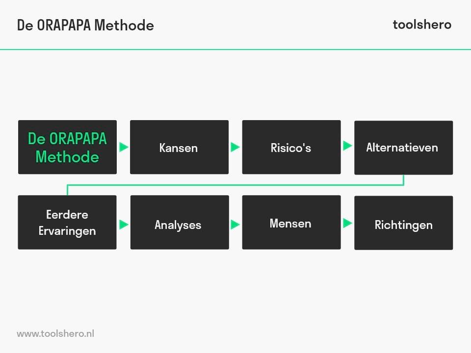 ORAPAPA checklist - toolshero