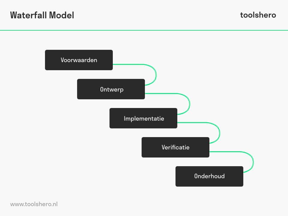 fasen van de watervalmethode - toolshero