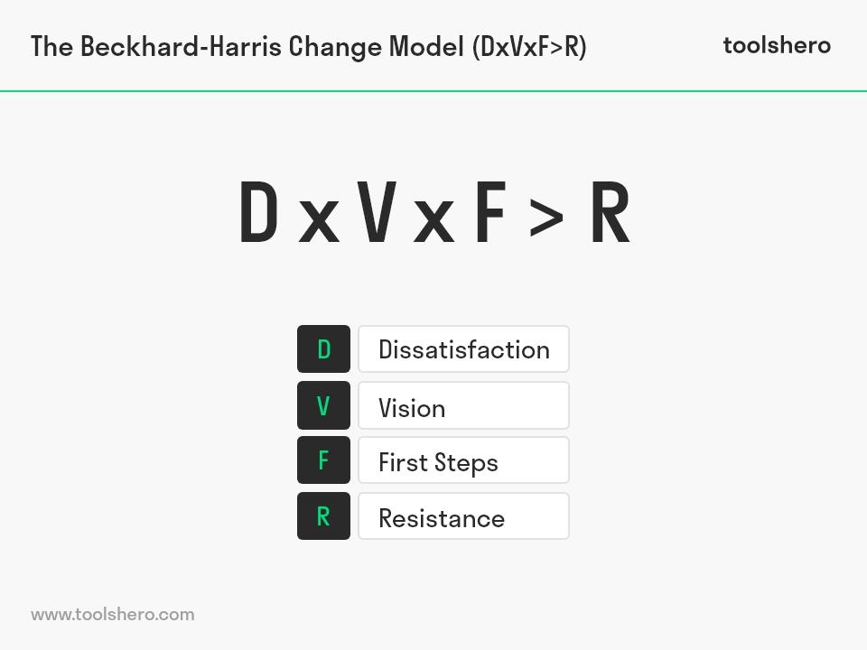 Formule voor verandering (Beckhard en harris) - toolshero