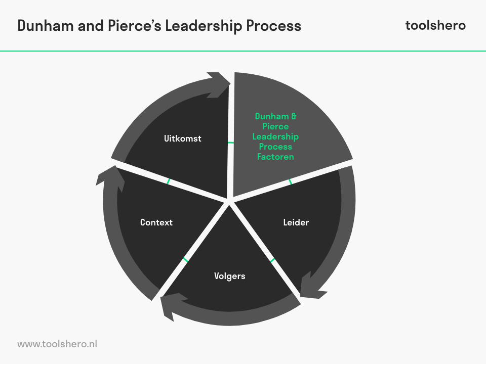 Leiderschap Procesmodel (Dunham & Pierce) - toolshero