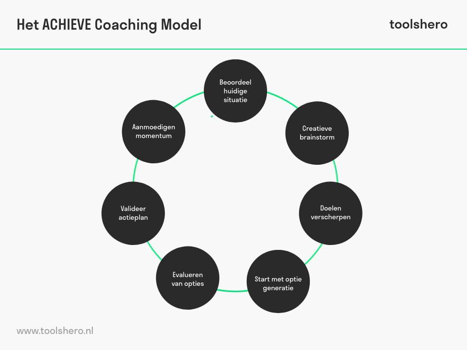 ACHIEVE coaching model stappen - toolshero