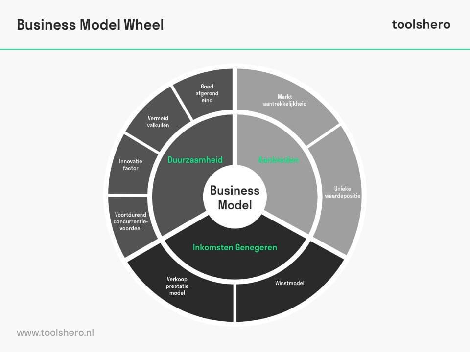 Business Model Wheel elementen - toolshero