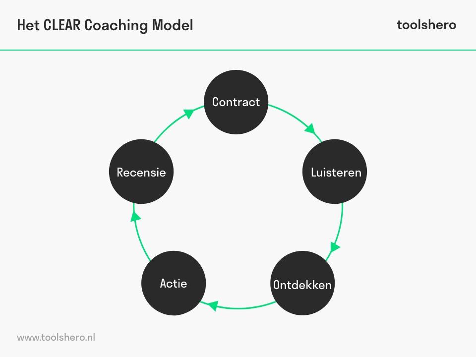 CLEAR coaching model acroniem - toolshero