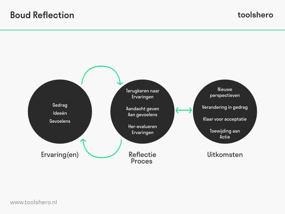 Het reflectieproces (Boud) - toolshero