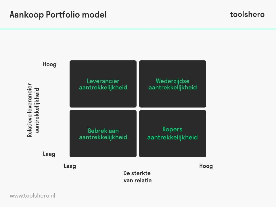 Inkoopportfolio model (Olsen & Ellram) - toolshero