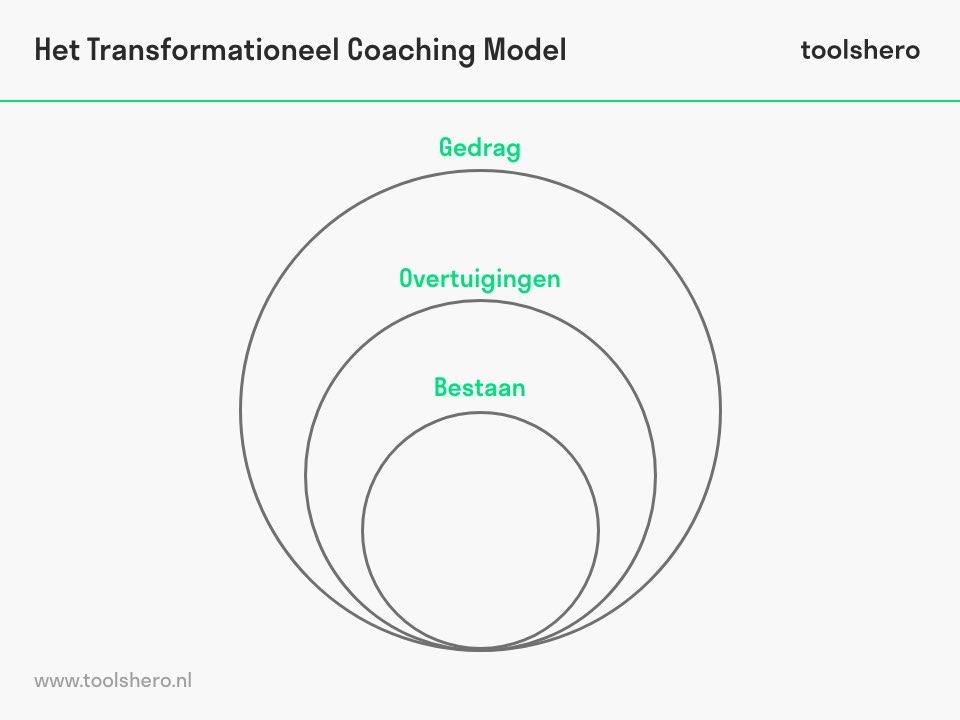Transformationeel coachen - toolshero
