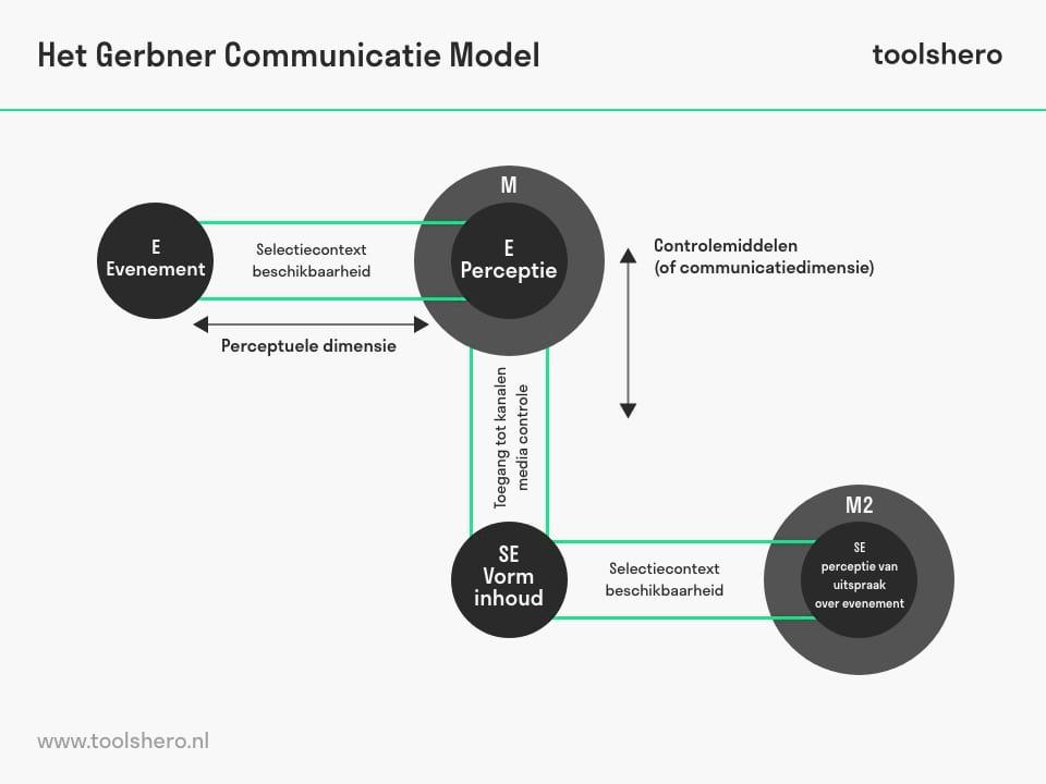 Gerbner communicatiemodel - toolshero