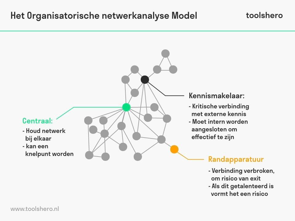 Organisatorische netwerkanalyse voorbeeld - toolshero