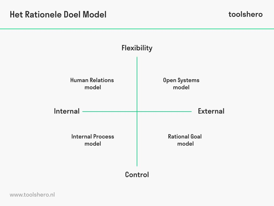 rational goal model management - toolshero