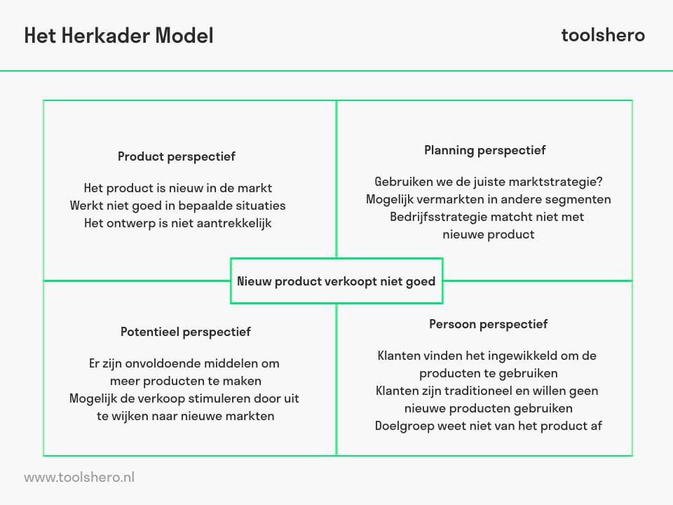Reframing Matrix voorbeeld - toolshero