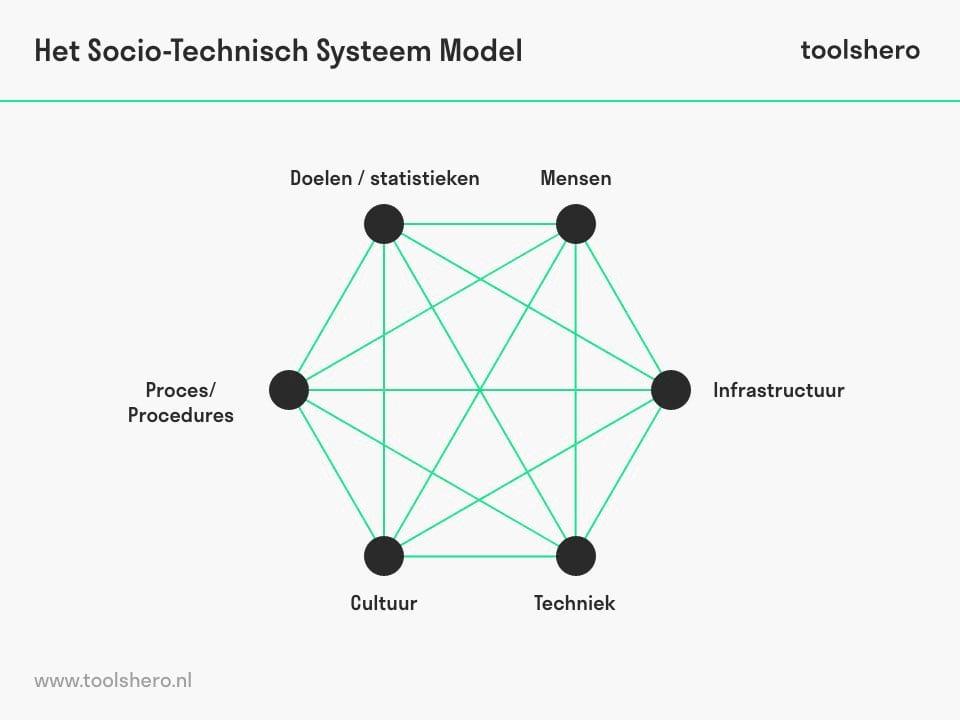 Socio-technisch systeem componenten - toolshero