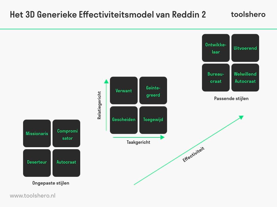 Reddin 3D leiderschap model vier basisstijlen versus effectiviteit - toolshero