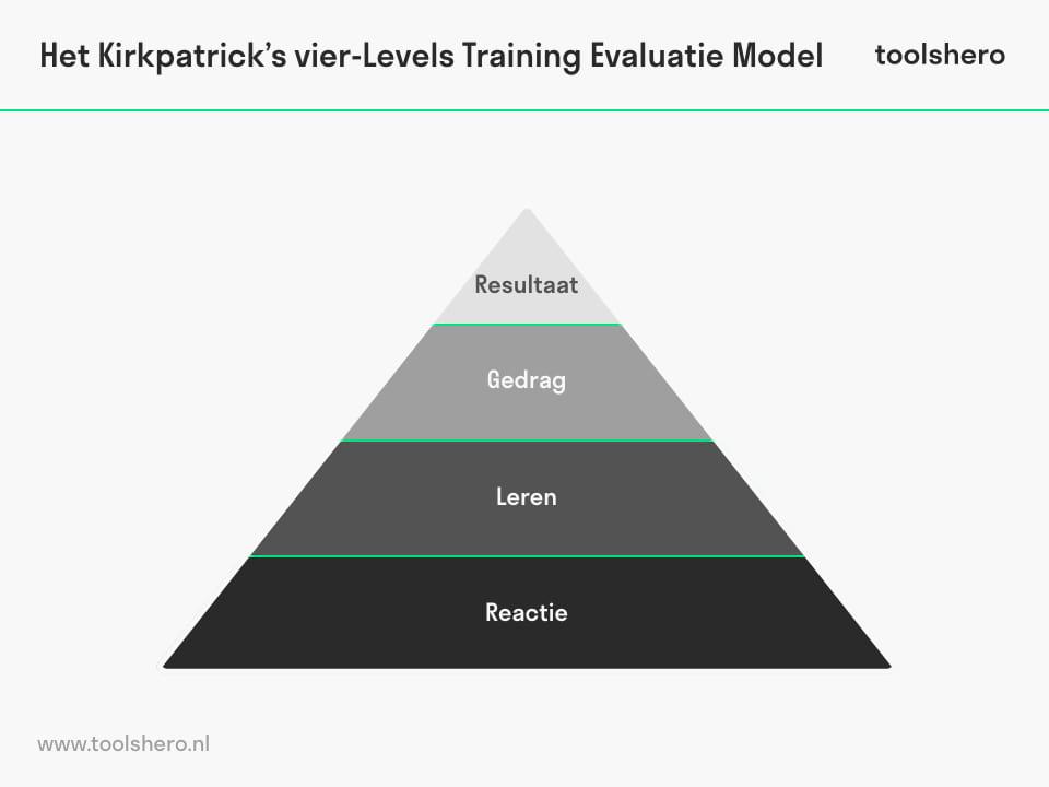 Model van vier niveaus (Kirkpatrick) - toolshero