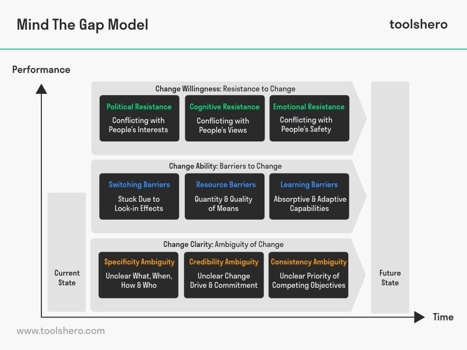 Mind the Gap Model - toolshero
