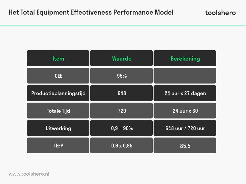 Total Effective Equipment Effectiveness voorbeeld - toolshero