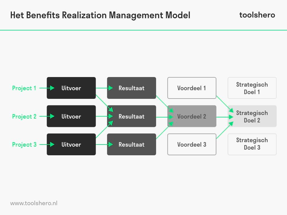 Benefits Realization Management Raamwerk - Toolshero